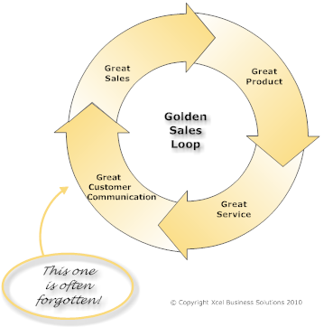 Golden Sales Loop